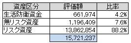 資産別(2103.5)