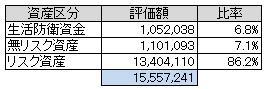 資産別(2013.6)