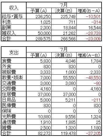 収支(2013.7)