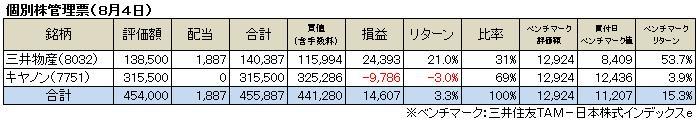 個別株管理票(2013.8)