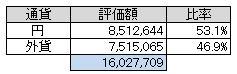 通貨別(103.8)