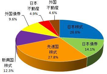 グラフ(2013.8)