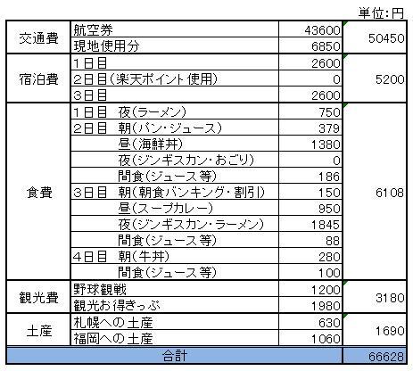 札幌旅行費