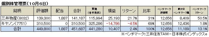 個別株管理票(2013.10)