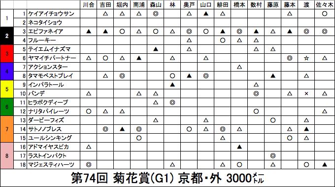菊花賞 印表