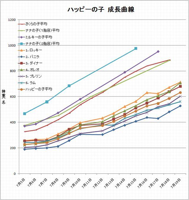 ハッピーの子成長曲線1