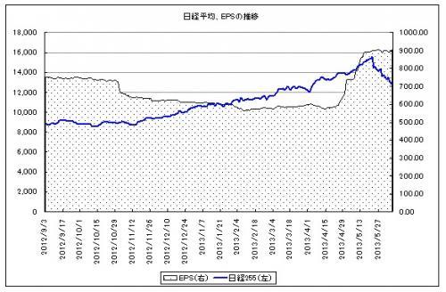 日経平均のEPS推移_convert_20130613090438
