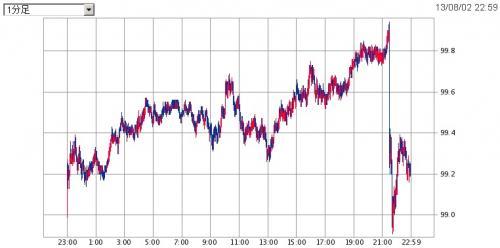 201308雇用統計後ドル円レート_convert_20130906222058