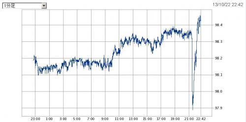 201310雇用統計後ドル円レート_convert_20131022224525