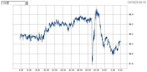 201310雇用統計後ドル円レートその後_convert_20131023043344