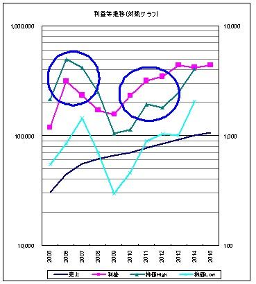2726パル推移グラフ