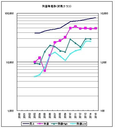 9936王将推移グラフ
