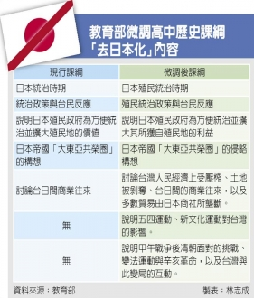台湾教科書 教育部反日書き換え一覧 20140127085306735