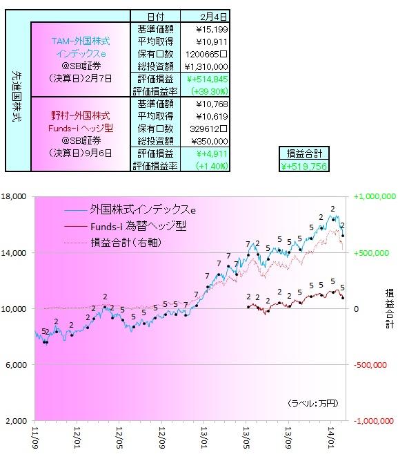 外国株式140201