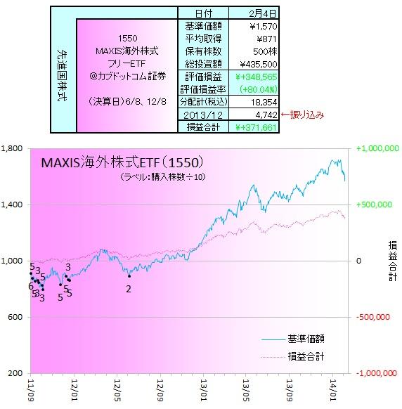 外国株式140203ETF