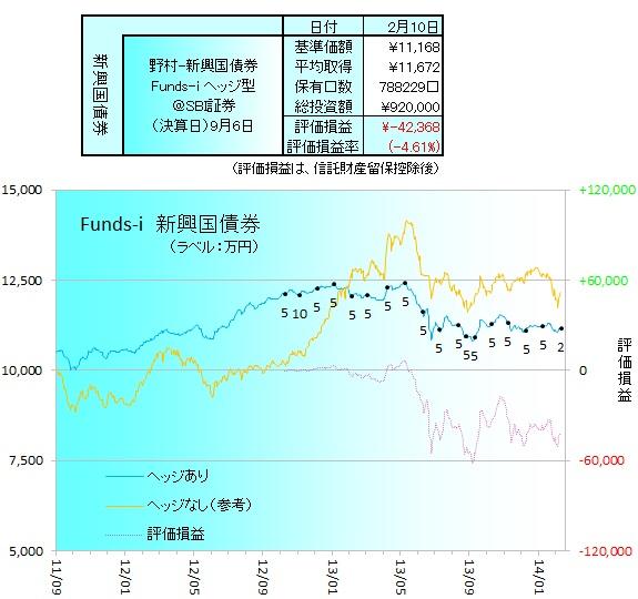 野村新興国債券ヘッジ140201