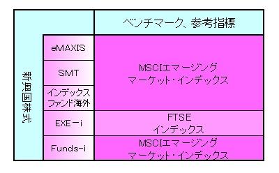 新興国株式141003