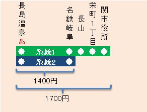 岐阜-長島