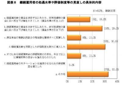 20131101高年齢者雇用安定法改正への対応に関するアンケート調査