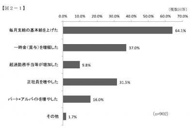 20131101中小企業等の賃金に関するアンケート調査