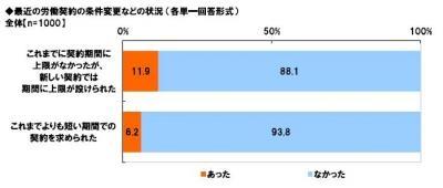 20131106有期雇用労働者に関する調査