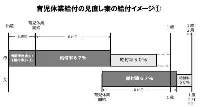 20131107育児休業給付の見直し