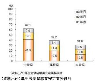 20131107新規学卒者の離職状況