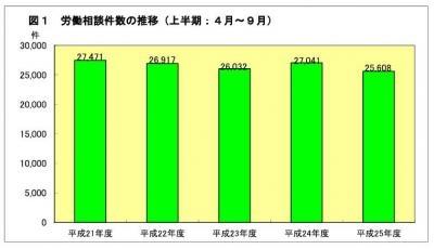 20131119平成25年度上半期の労働相談概況について