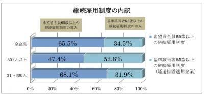 20131119平成25年「高年齢者の雇用状況」集計結果
