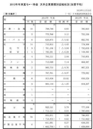 20131120 2013年年末賞与・一時金大手企業業種別妥結状況(第1回集計)