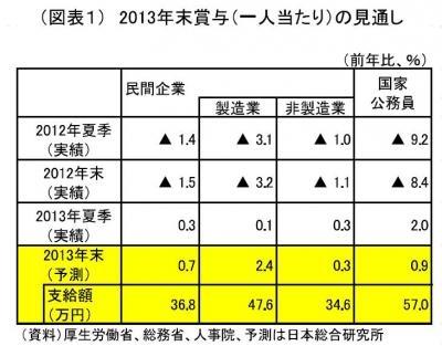 20131120 2013年末賞与の見通し【日本総研】