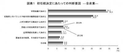 20131121 2013年3月卒「新規学卒者決定初任給調査結果」