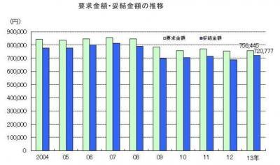 20131125~東京都~2013年年末一時金要求・妥結状況