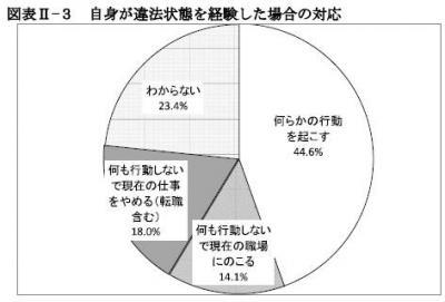 20131126連合総研「職場に違法状態あり」が3割