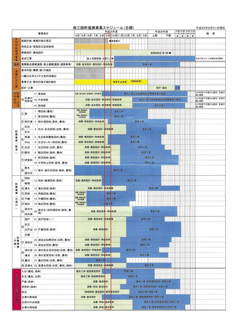 南三陸復興事業スケジュール2013年8月31日現在