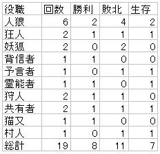 人狼戦歴6/28