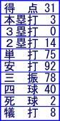 2013年4月12日までの成績