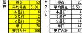 阪神ヤクルト 打撃成績20130510.
