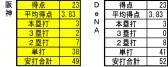 2013年5月12日時点 打撃成績 対DeNA