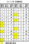 2012年交流戦成績