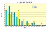 41試合時点得点比較,2013年・2012年