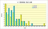 41試合時点失点比較,2013年・2012年