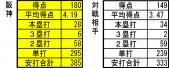 2013年5月19日時点 打撃成績 全対戦相手