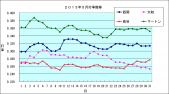 2013年5月 西岡,大和,鳥谷,マートン 打率推移