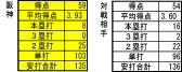 2013年交流戦 15試合時点 打撃成績