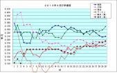 2013年4月 西岡,大和,鳥谷,マートン,新井兄弟 打率推移