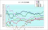 2013年4月個人打率推移