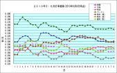 2013年5月,6月打率推移