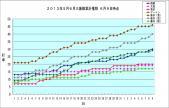 2013年6月9日時点 三振数累計グラフ