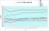2013年5月6月 三振率推移 6月9日時点